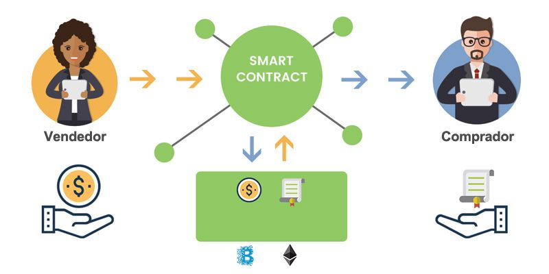 usos y funcionamiento de los smart contracts